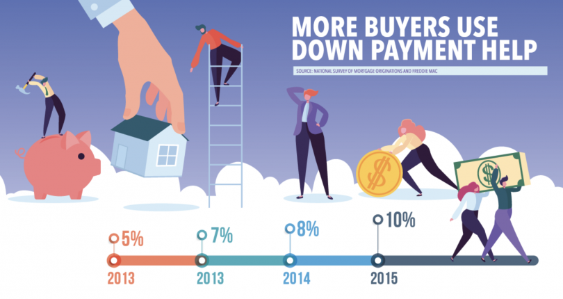 More Buyers Use Down Payment Help